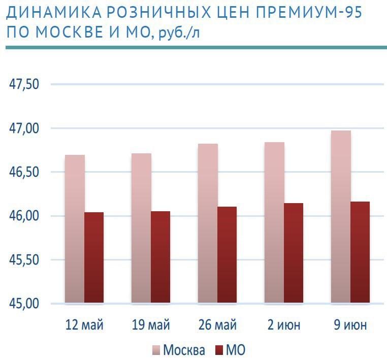 Отмену ограничений в Москве топливный рынок встретил дружным повышением цен.