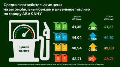Цена на бензин в Абакане ползёт вверх